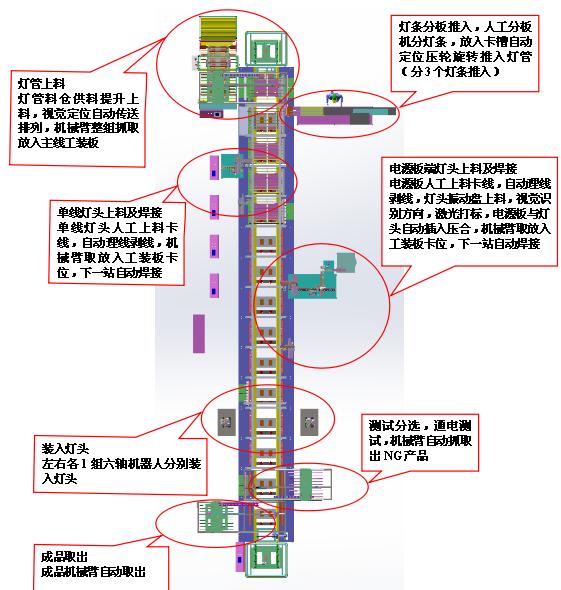 LED灯条全自动组装线流程图